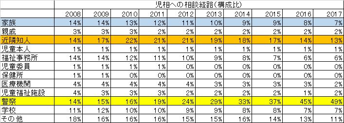 児相への相談経路(構成比)